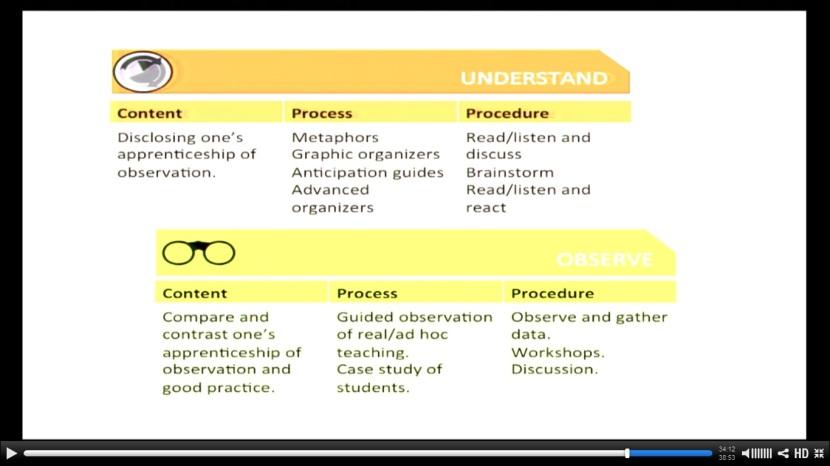 gdm process